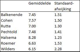 Radicaal-rechts populisme en charisma: Geert Wilders minst populair onder eigen kiezers