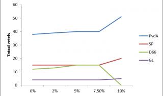 Pas bij een kiesdrempel van 10% heeft de VVD voordeel