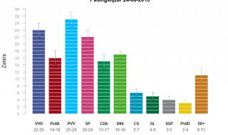 Peilingwijzer: PVV grootste, zomer bevestigt trends