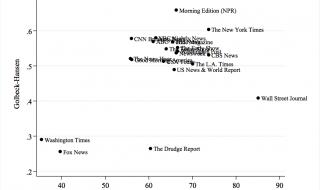 Het meten van politieke ideologie via Twitter
