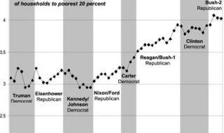 Obama wil ongelijkheid aanpakken. Hoe deden zijn voorgangers het op dat gebied?