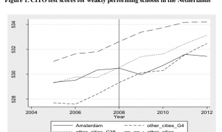 CPB-rapport over Kwaliteitsaanpak Basisonderwijs Amsterdams (KBA) doorgelicht