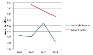 Dit jaar minder krantenartikelen over lokale verkiezingen