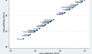 Doorbraak in de sociologie: inkomensongelijkheid correleert sterk met zichzelf