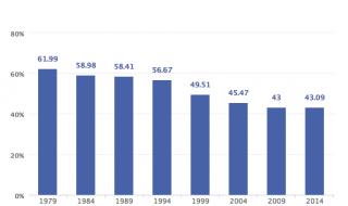 Waarom daalt EU-breed de opkomst sinds 1979?