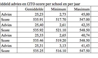 Groeit het verschil tussen CITO-score en schooladvies in de periode 2011-2014?