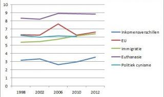Is de SP(-kiezer) steeds gematigder geworden?