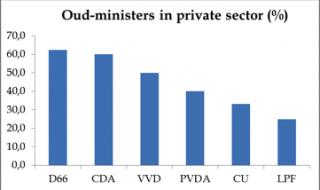 De draaideur in de Nederlandse politiek