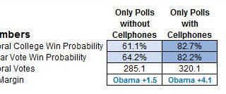 De FCC wil 'robocalls' verbieden. Betekent dit het einde van telefonisch opiniepeilen?