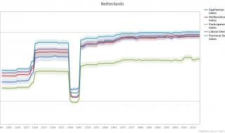 Hoe democratisch is Nederland eigenlijk?