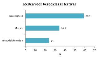 Bevrijdingsfestivals: Bier drinken of vrijheid vieren?