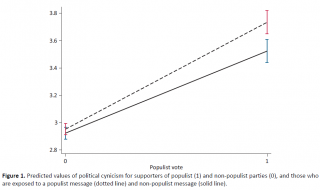 De kracht van het populisme